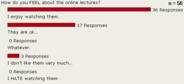 Graphic results of a survey question asking how students FEEL while watching an online lecture.